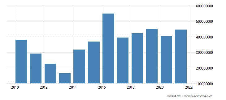 central african republic gross capital formation constant 2000 us dollar wb data
