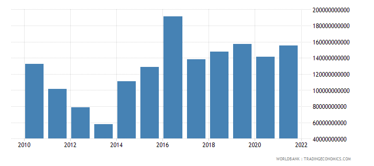central african republic gross capital formation constant lcu wb data