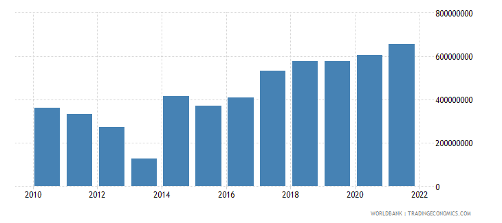 central african republic gross capital formation us dollar wb data