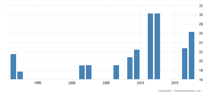 central african republic gross enrolment ratio lower secondary male percent wb data