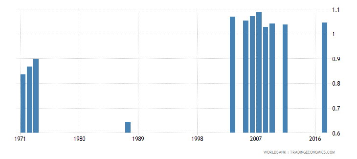 central african republic gross enrolment ratio pre primary gender parity index gpi wb data
