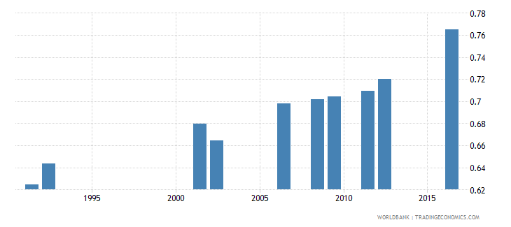 central african republic gross enrolment ratio primary and lower secondary gender parity index gpi wb data