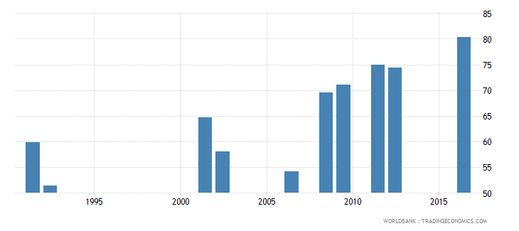 central african republic gross enrolment ratio primary and lower secondary male percent wb data