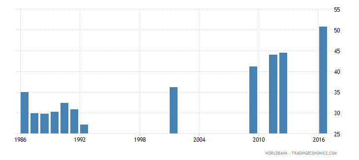 central african republic gross enrolment ratio primary and secondary female percent wb data