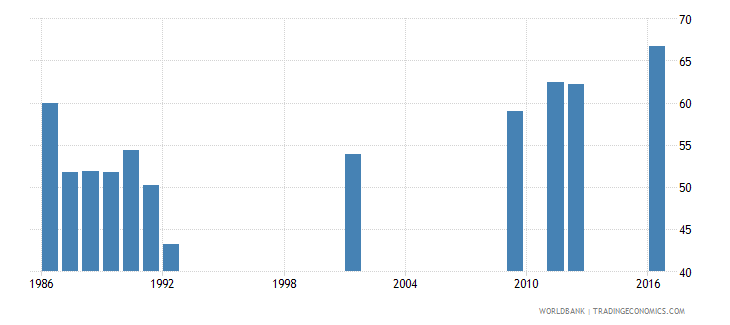 central african republic gross enrolment ratio primary and secondary male percent wb data