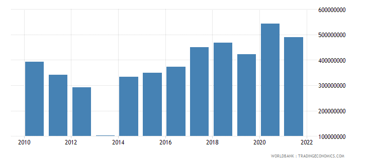 central african republic gross fixed capital formation constant 2000 us dollar wb data
