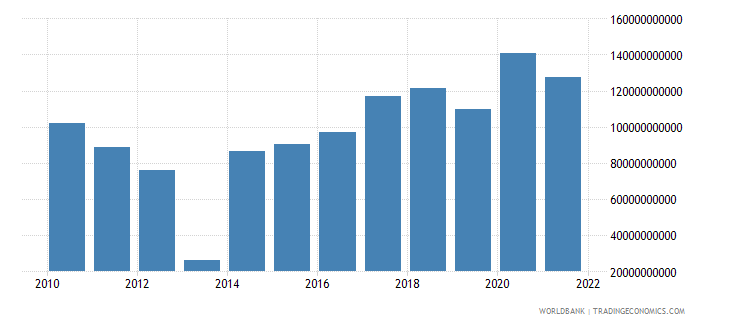 central african republic gross fixed capital formation constant lcu wb data