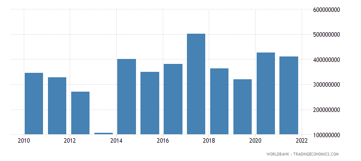 central african republic gross fixed capital formation us dollar wb data