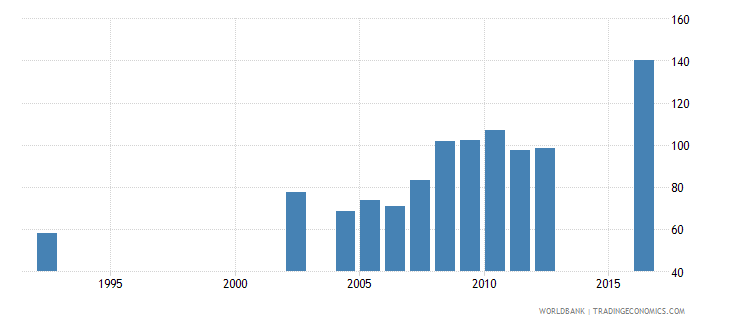 central african republic gross intake rate in grade 1 male percent of relevant age group wb data
