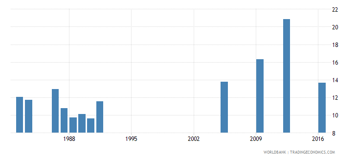 central african republic gross intake ratio to grade 1 of lower secondary general education female percent wb data