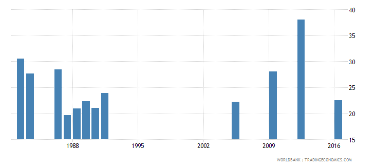 central african republic gross intake ratio to grade 1 of lower secondary general education male percent wb data