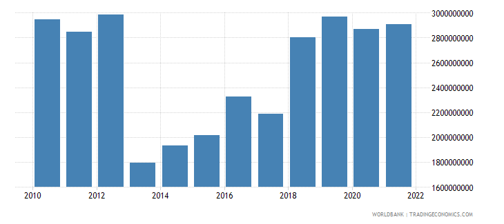 central african republic gross national expenditure constant 2000 us dollar wb data