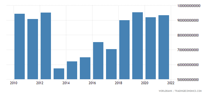 central african republic gross national expenditure constant lcu wb data