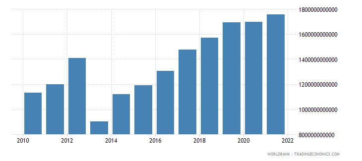 central african republic gross national expenditure current lcu wb data