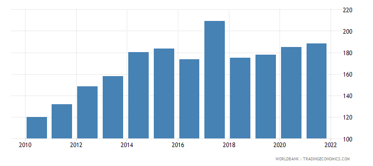 central african republic gross national expenditure deflator base year varies by country wb data
