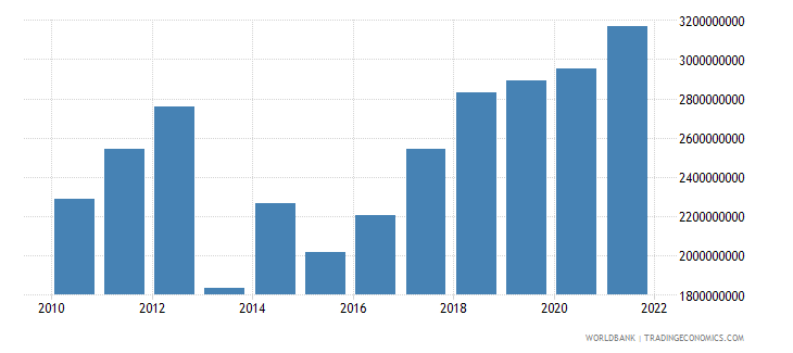 central african republic gross national expenditure us dollar wb data