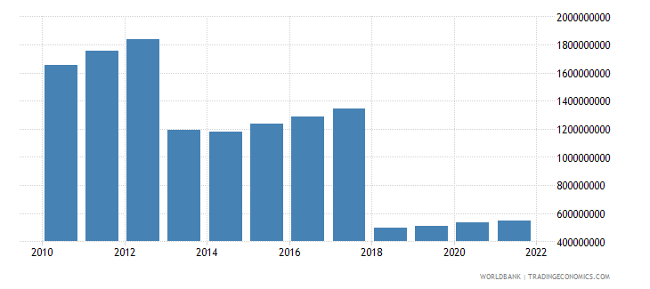 central african republic gross value added at factor cost constant 2000 us dollar wb data