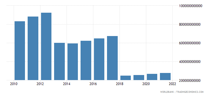 central african republic gross value added at factor cost constant lcu wb data