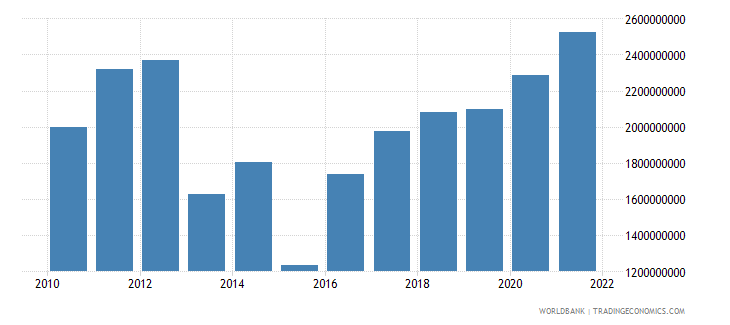 central african republic gross value added at factor cost us dollar wb data
