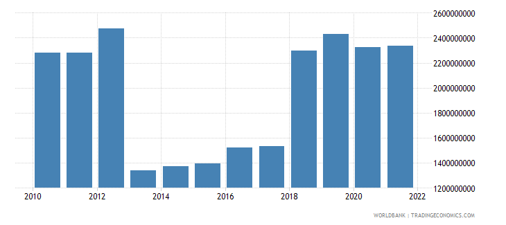 central african republic household final consumption expenditure constant 2000 us dollar wb data