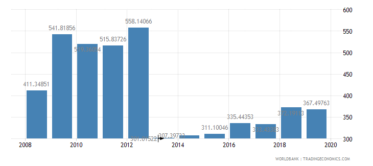 central african republic household final consumption expenditure per capita constant 2000 us dollar wb data