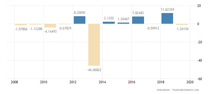 central african republic household final consumption expenditure per capita growth annual percent wb data