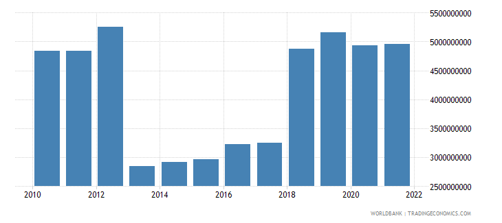 central african republic household final consumption expenditure ppp constant 2005 international dollar wb data