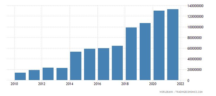 central african republic ibrd loans and ida credits dod us dollar wb data