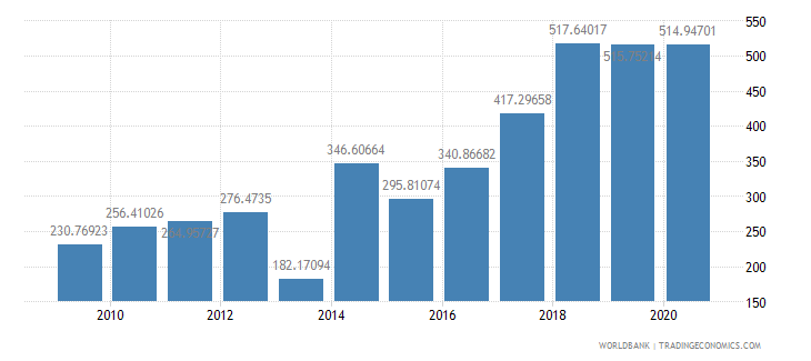 central african republic import value index 2000  100 wb data