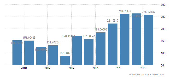 central african republic import volume index 2000  100 wb data