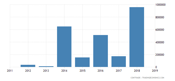 central african republic imports czech republic
