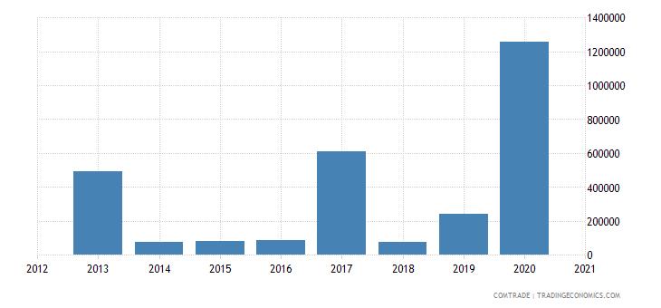 central african republic imports hong kong