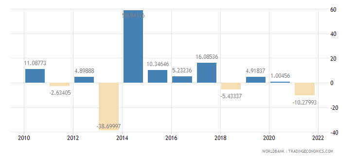 central african republic imports of goods and services annual percent growth wb data