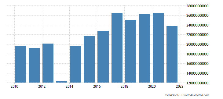 central african republic imports of goods and services constant lcu wb data