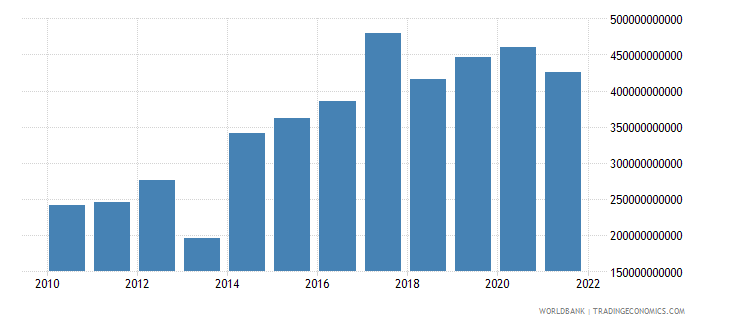 central african republic imports of goods and services current lcu wb data