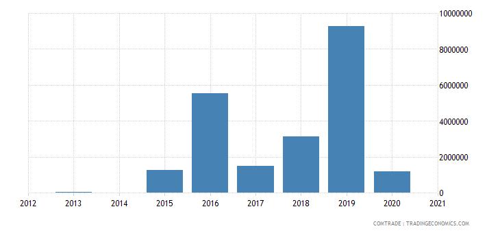 central african republic imports uganda