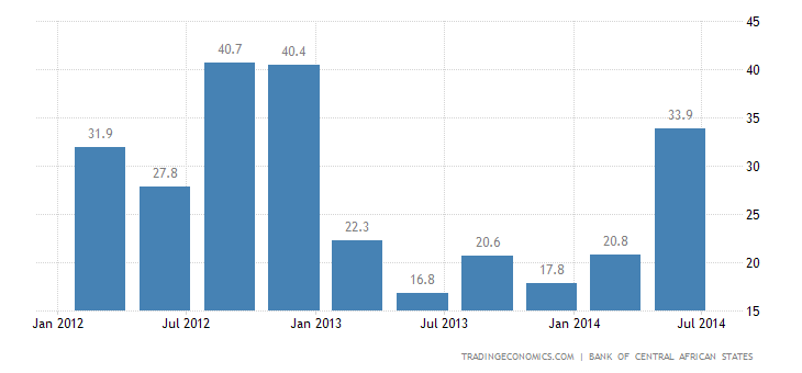 Central African Republic Imports