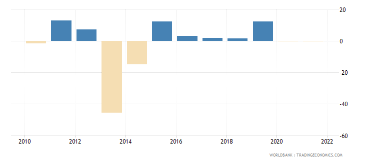 central african republic industry value added annual percent growth wb data