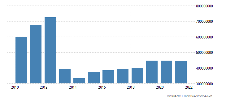 central african republic industry value added constant 2000 us dollar wb data