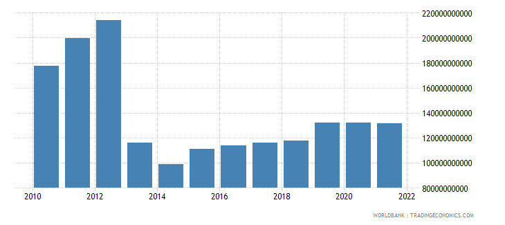 central african republic industry value added constant lcu wb data