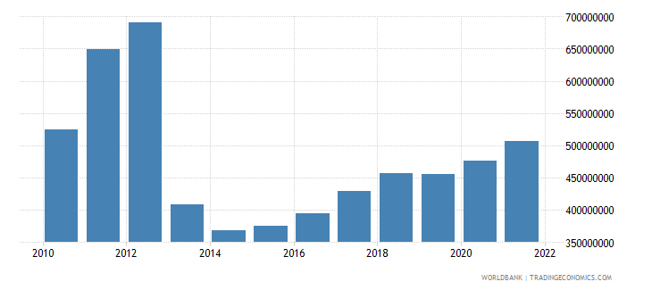 central african republic industry value added us dollar wb data