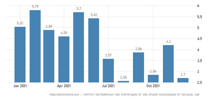 Central African Republic Inflation Rate