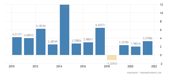 central african republic inflation gdp deflator annual percent wb data