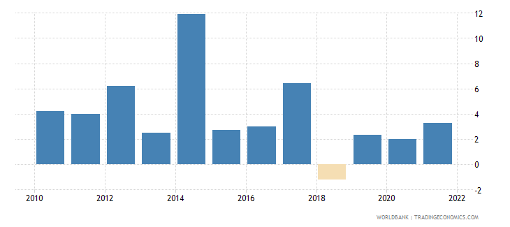 central african republic inflation gdp deflator linked series annual percent wb data