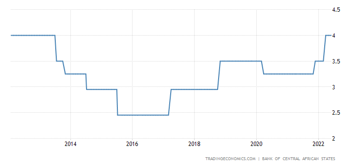 Central African Republic Interest Rate