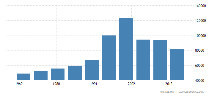 central african republic international migrant stock total wb data