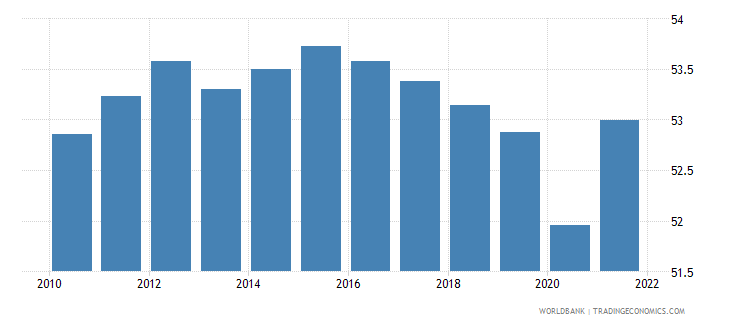 central african republic labor force participation rate for ages 15 24 female percent modeled ilo estimate wb data