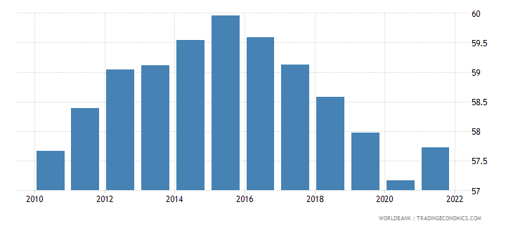 central african republic labor force participation rate for ages 15 24 male percent modeled ilo estimate wb data