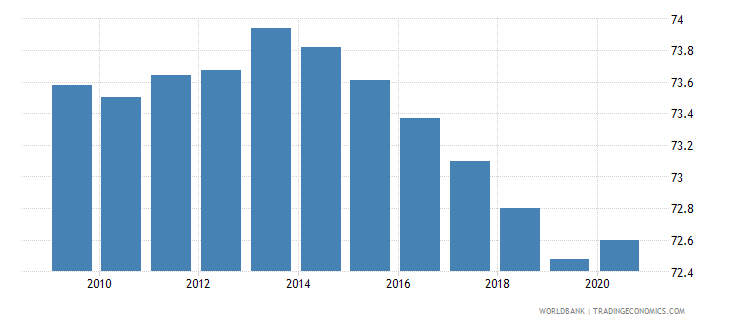 central african republic labor force participation rate total percent of total population ages 15 64 modeled ilo estimate wb data