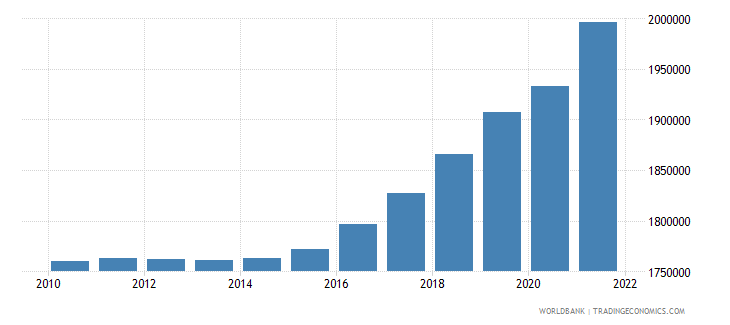 central african republic labor force total wb data